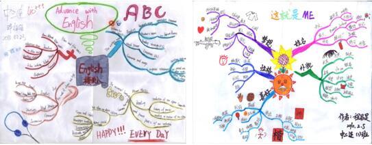 心航線學生作品展示:學會自我介紹,自我分析圖片